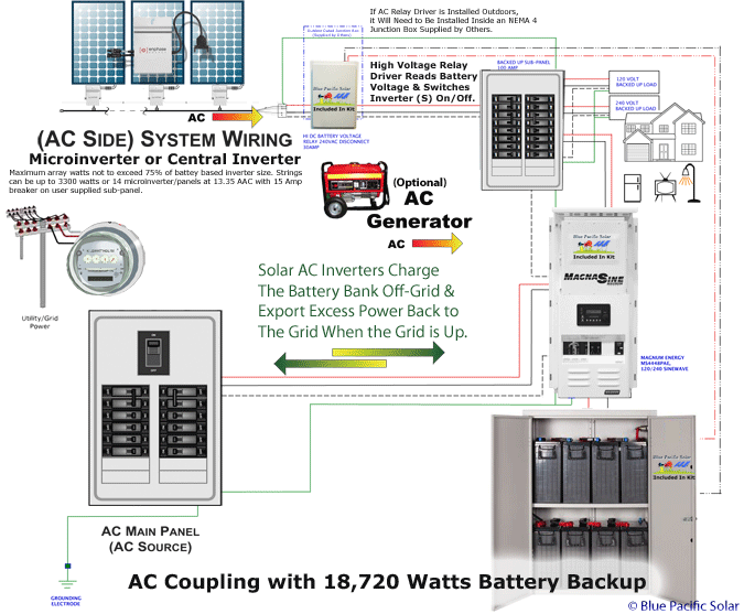3300 ac coupling diagram solar off grid experts, a question survivalist forum off grid wiring diagram at n-0.co