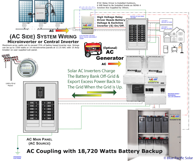 AC coupling 6600 Watt Home Battery Backup System – Inverter Wire Diagram