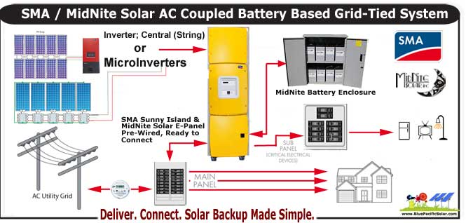 grid tied battery ac coupling sunny island mnsma1 ac coupling kit sunny boy inverter wiring diagram at bayanpartner.co