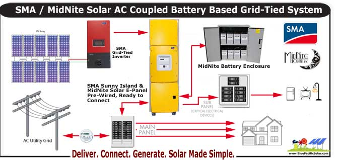 Solar Pv Systems Backup Power Ups Systems: SMA AC Coupling 2695 Watt Kit