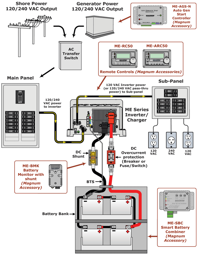 magnum me series diagram magnum me2512 inverter charger rv inverter wiring diagram at fashall.co