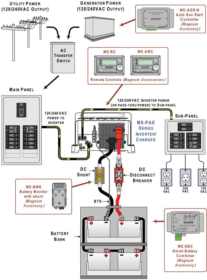 Magnum Ms Pae Series Installation on Rv Solar Power System Wiring Diagram