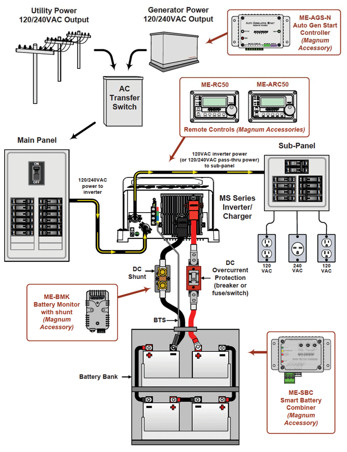Magnum Ms4024 on rv electrical wiring diagram