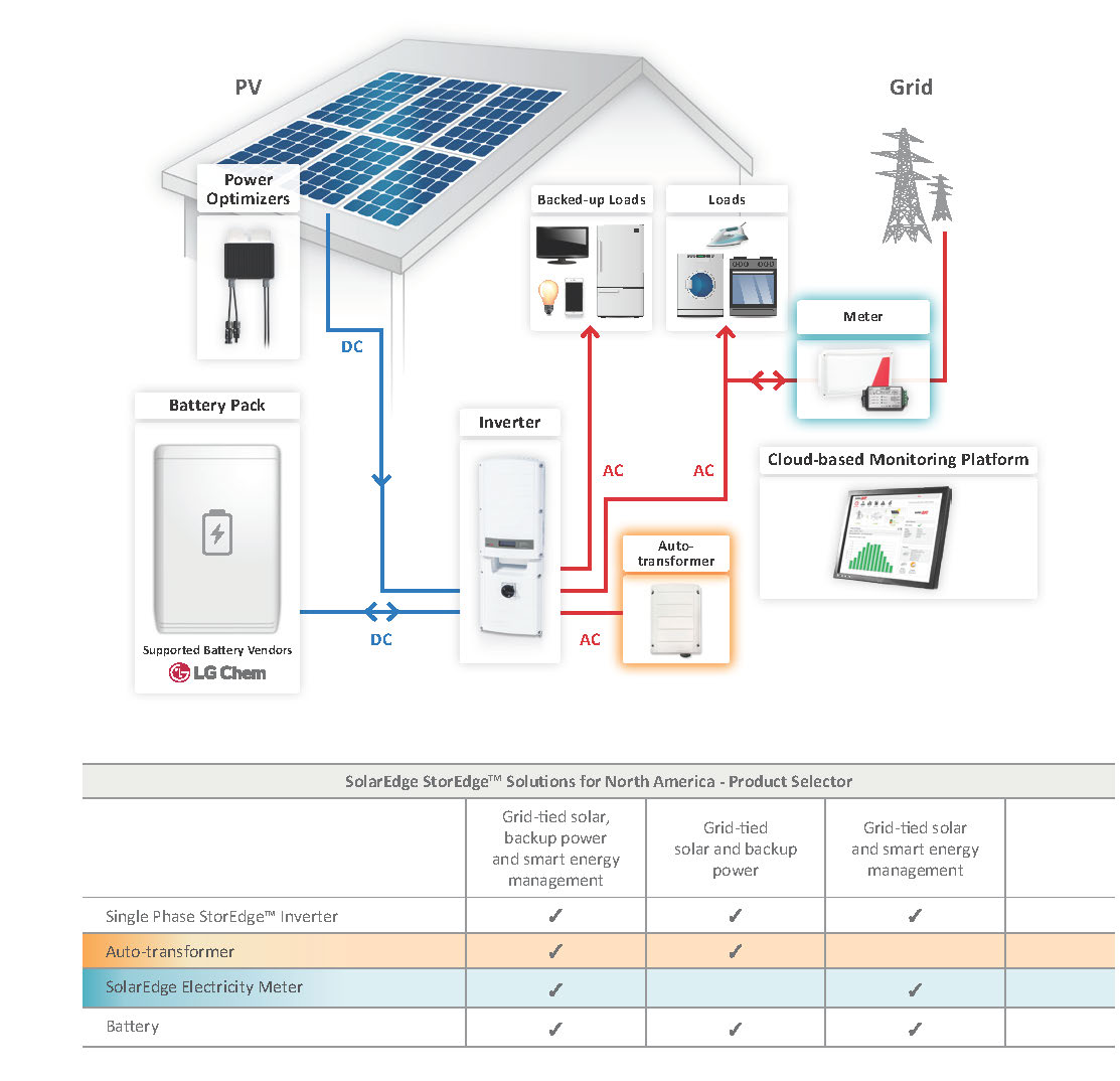 solaredge SE7600A USS2 backup meter solaredge storedge 14 4 kw kit 300w solarworld solar panels Solar Array Wiring-Diagram at gsmx.co