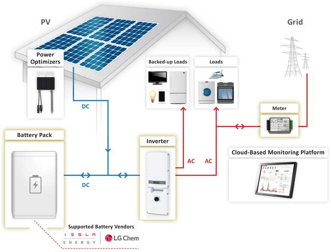 solaredge SE7600A USS2 backup solaredge storedge™ 16 8kwh canadian mono panel kit w backup Solar Array Wiring-Diagram at crackthecode.co