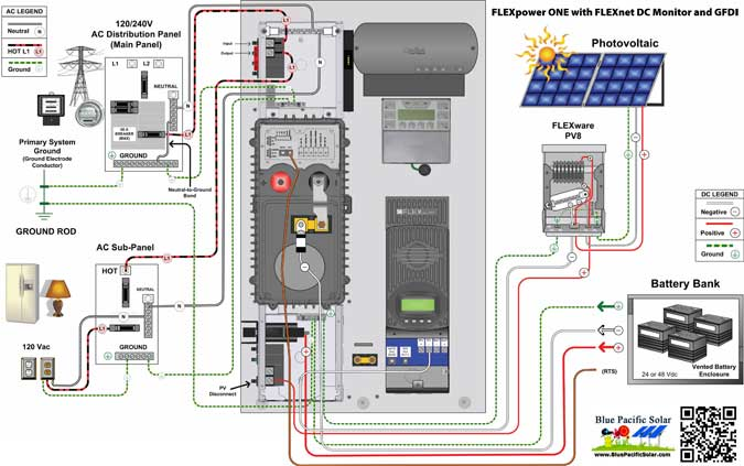 outback 3900w off grid solar kit fp1 gvfx3648 solar panel grounding wiring-diagram pre wired kits