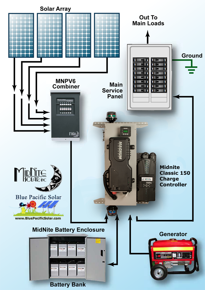 off grid diagram magnum 1470w mnemm1524aecl150 off grid kit off grid solar power wiring diagrams at edmiracle.co