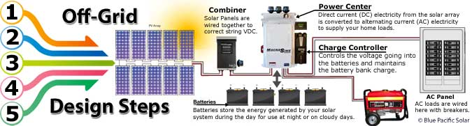 Off-Grid And Backup Outback, Magnum, Midnite Solar Kits