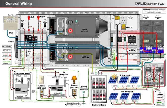 outback flexpower two general wiring outback 6000w fp2 off grid kit off grid solar power system wiring diagram at fashall.co