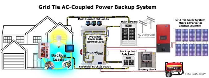 inverter wiring diagram for home images off grid wiring diagram ac coupled 4000 watt battery backup system