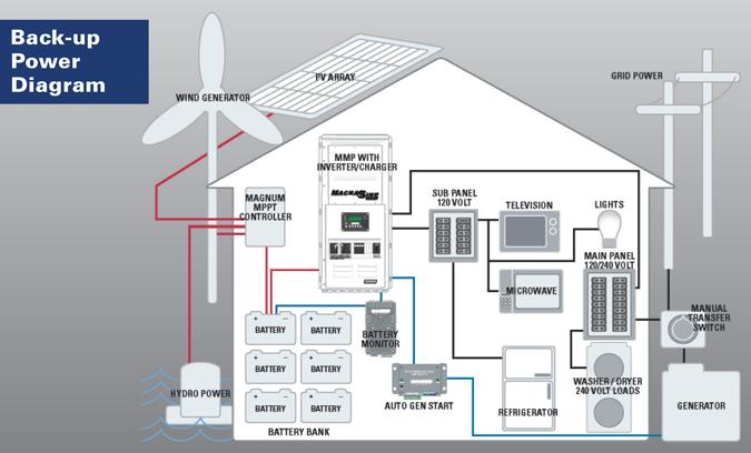 solar power centers