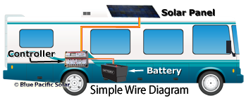 rv solar installation