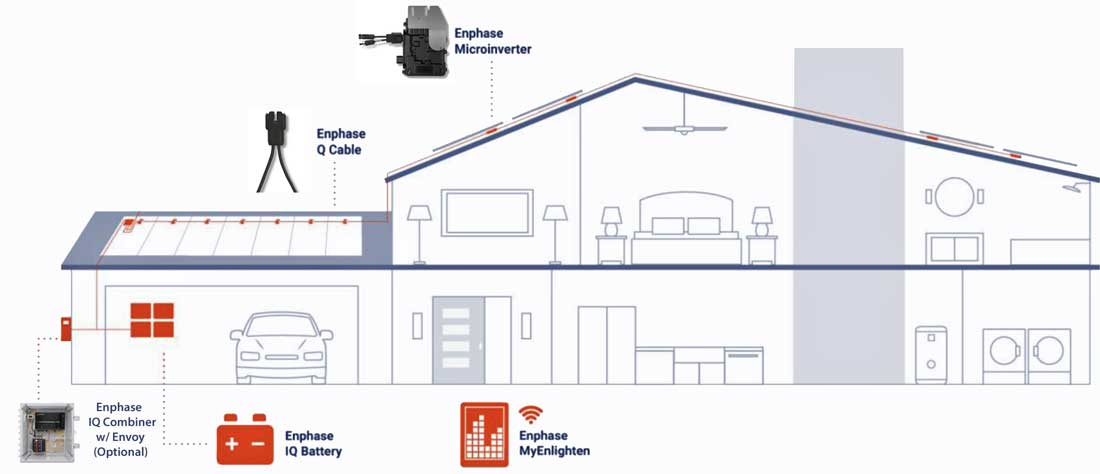 Enphase s wiring diagram micro inverter