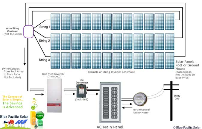 wiring diagram for solar panel to grid the wiring diagram fronius 10000w kit home solar system wiring diagram