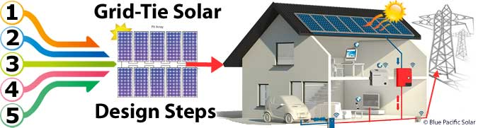 Solar Kits Diy Panel Installation Solaredge Sma Enphase