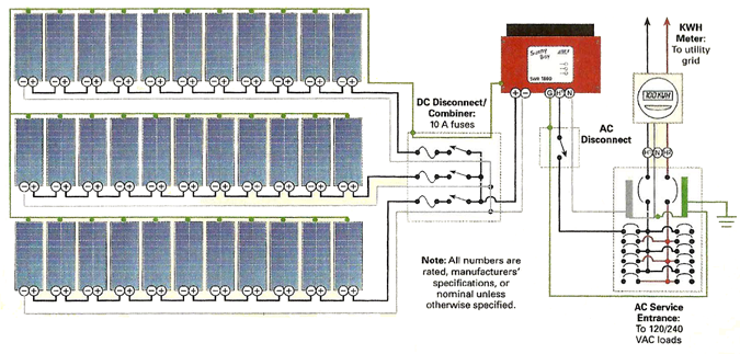 SMA 3000 Inverter Solar Panel Grid-tied Home DIY Power System Solar Disconnect Wiring Diagram on welding diagram, rigging diagram, battery diagram, disconnect switch diagram, piping diagram, shields diagram, starter diagram, fuel line diagram,