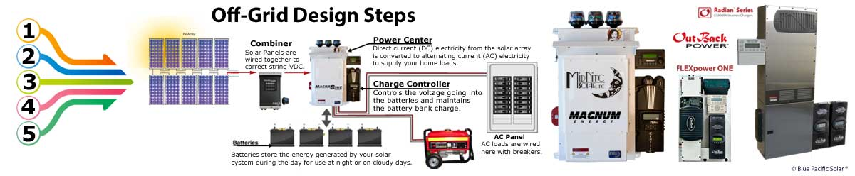 Off-Grid Battery Based Grid-Tie Solar Kits on