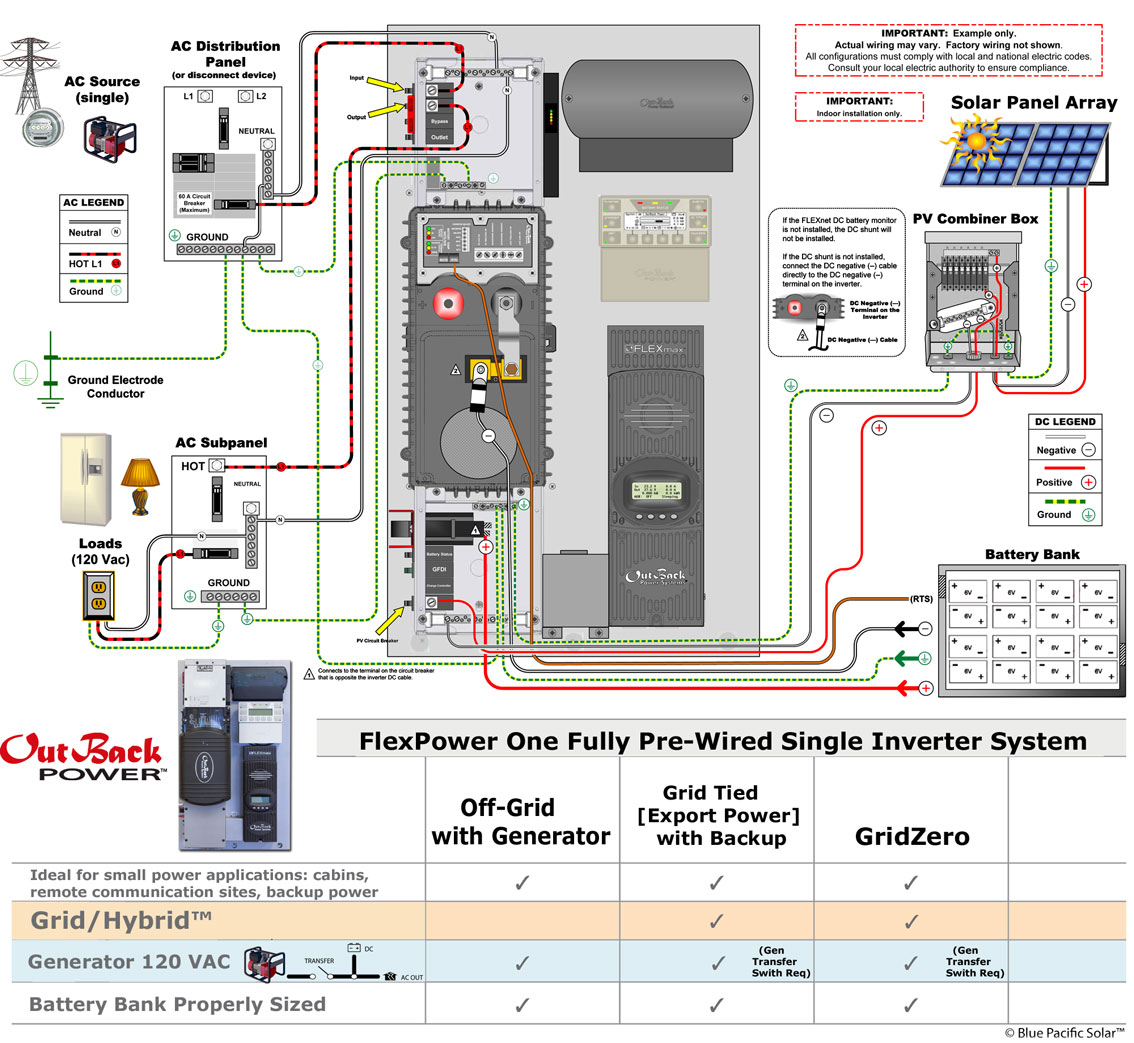 outback flexpower 1 wire schematic outback fp1 vfxr3648a 840w kit solar off grid, grid interactive  at reclaimingppi.co