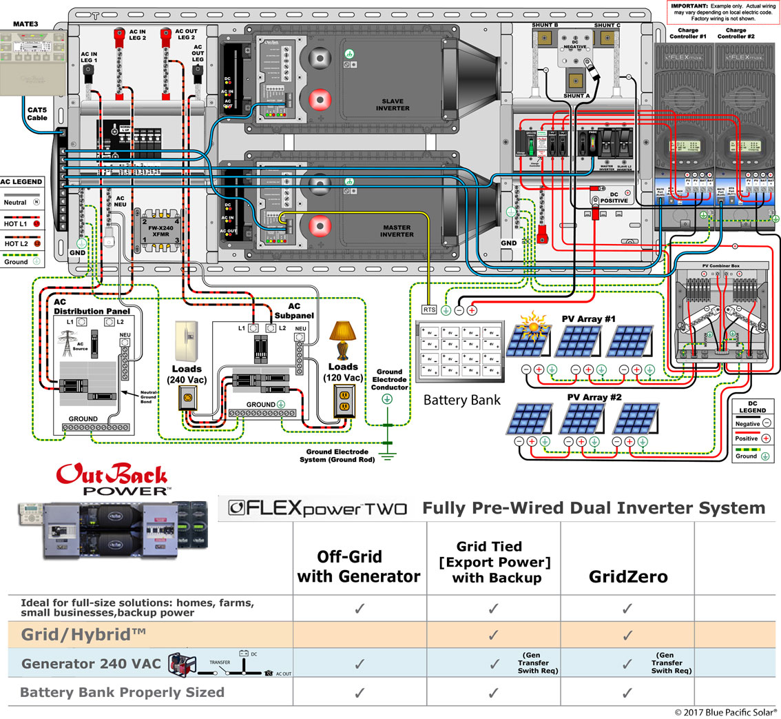 outback flexpower 2 wire schematic outback fp2 vfxr3648a 6720w kit solar off grid, grid interactive  at reclaimingppi.co