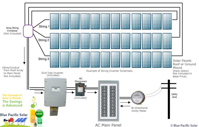 sma grid tie kits sma 5250w kit home solar system sunny boy inverter wiring diagram at bayanpartner.co