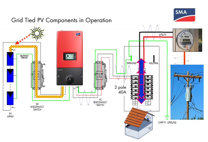 sma grid tied home solar 2 12kw sma grid tied power system solar power wiring diagrams at panicattacktreatment.co
