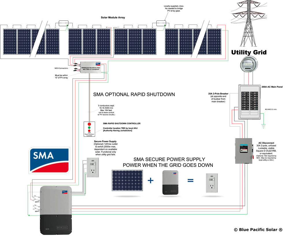 sma schematic sma 9 1 kw kit 285w canadian solar panels with secure power Typical Solar Panel Wiring Diagram at crackthecode.co