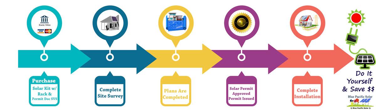 Solar Permit Plans Design Consulting Permitting Service