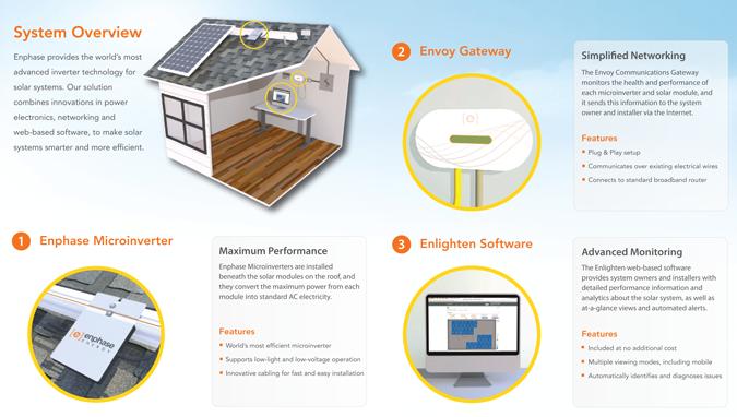 Solarworld Enphase 9180w Grid Tie Kit