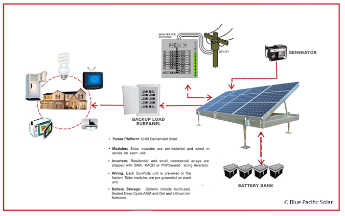 whole house solar power generator life energy van conversion wiring diagram for solar led street light solar